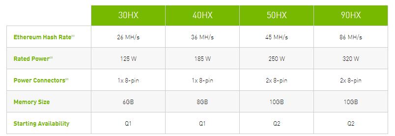 Nvidia Spécificité CMP HX