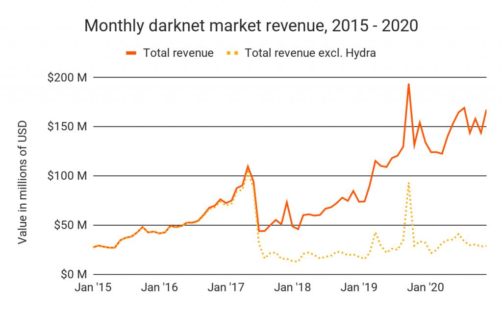 Revenus totaux des marchés du darknet vs revenus totaux d'Hydra