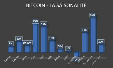Saisonalité Bitcoin