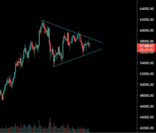 Triangle de compression en H4 sur le Bitcoin