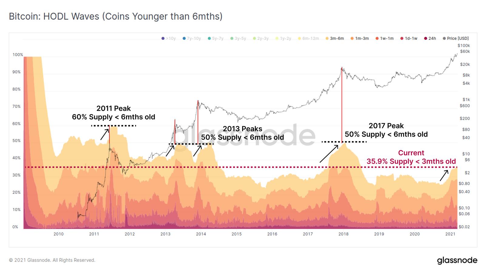 bull run hodlers Bitcoin BTC