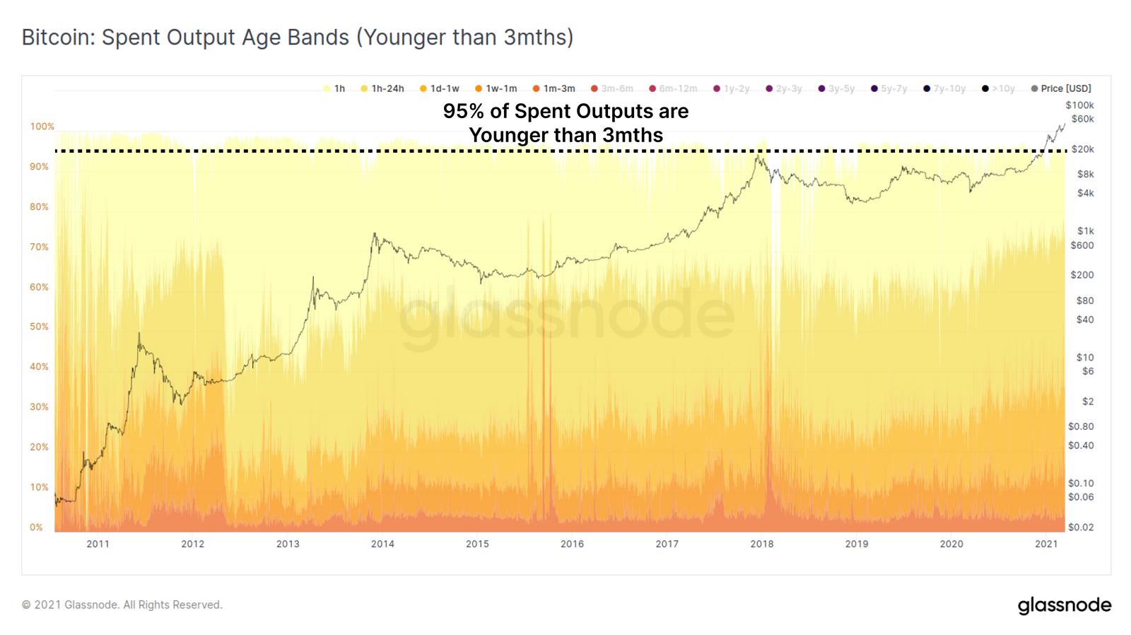 Bitcoin BTC hodlers VS pièces jeunes