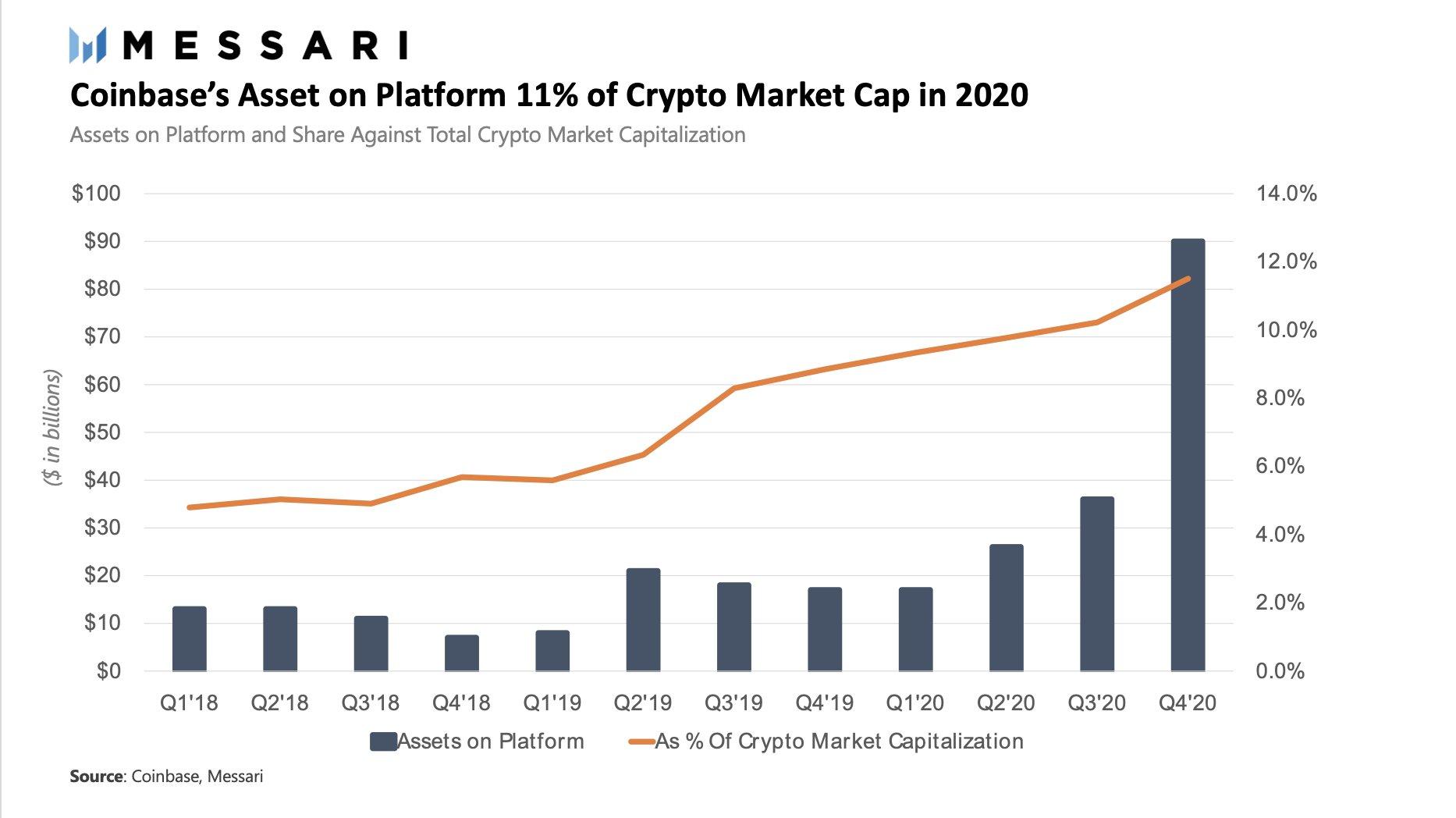 Coinbase cryptomonnaies