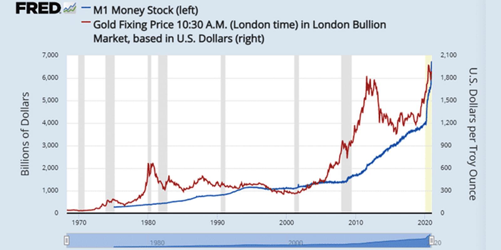 dollar circulation 2020