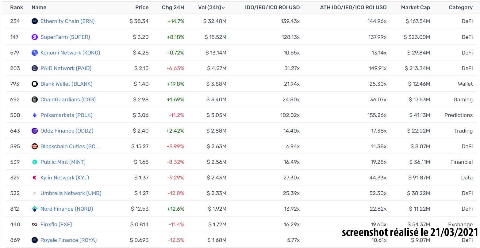 rendements tokens lancés polkastarter