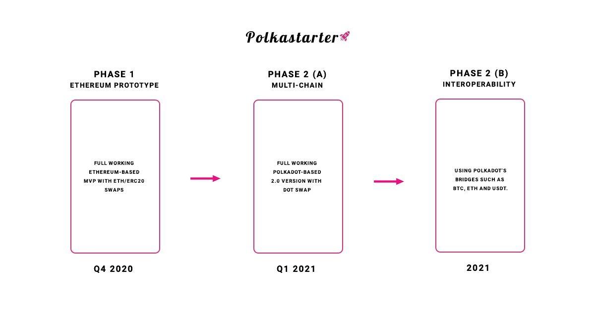 roadmap polkastarter