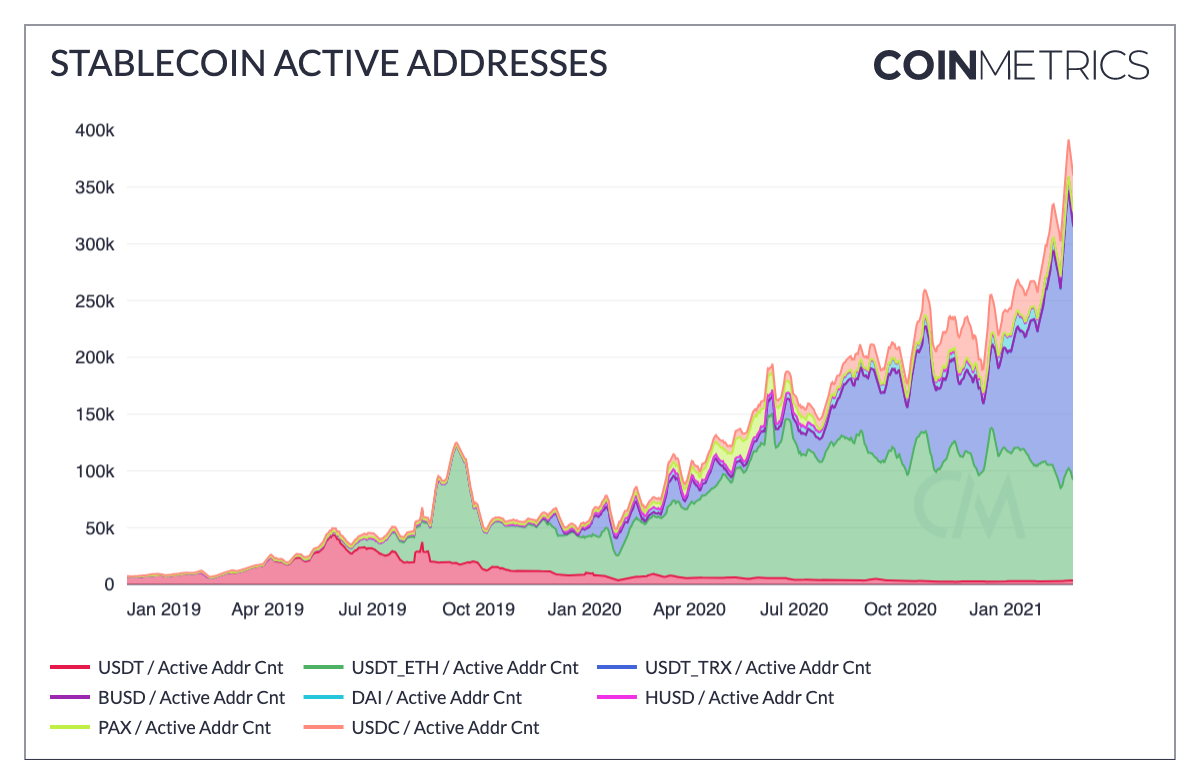 Adresses actives stablecoins Tether USDC