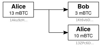 Transaction UTXO adresses une entrée deux sorties