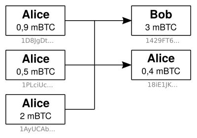 Transaction UTXO adresses trois entrées deux sorties