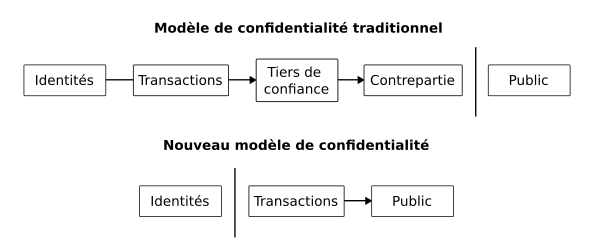 Livre blanc modèle de confidentialité de Bitcoin