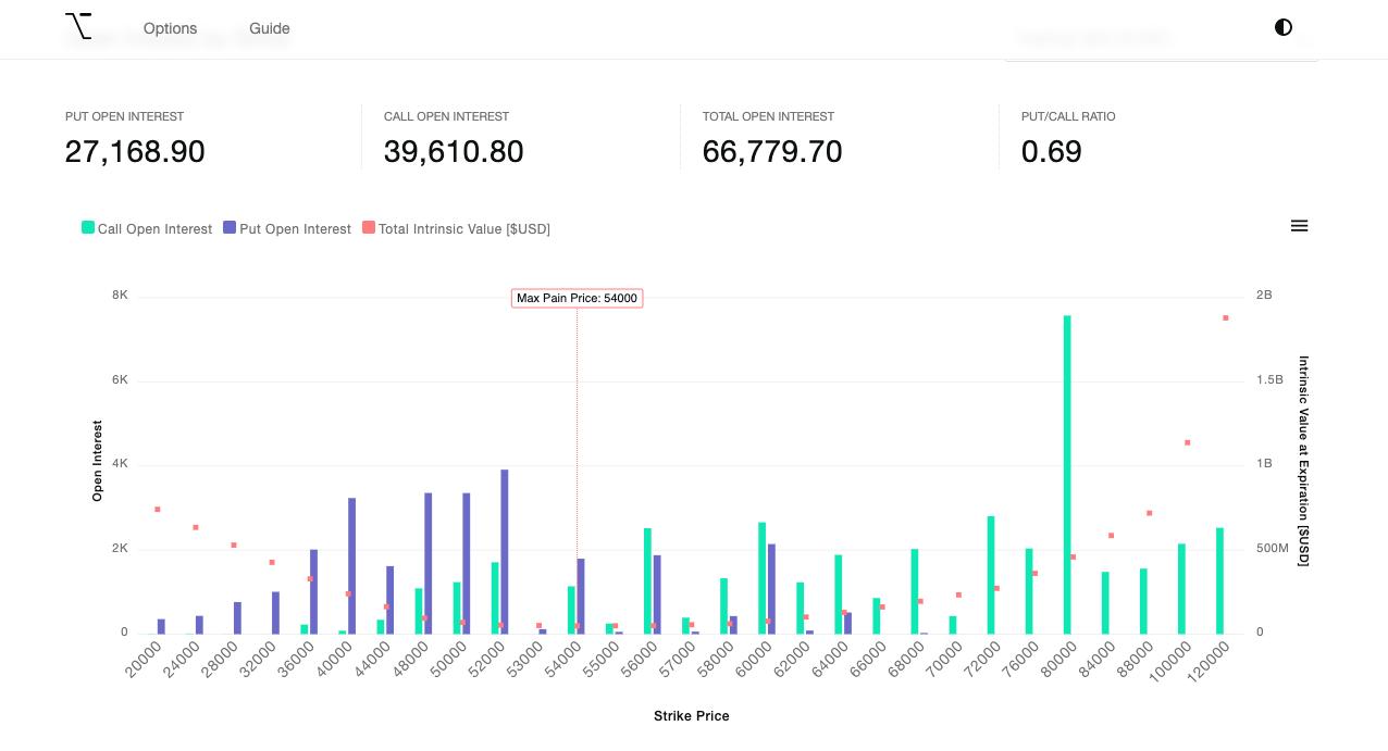 Expiration de 77 000 options ce vendredi sur Bitcoin (BTC) : quel impact ?