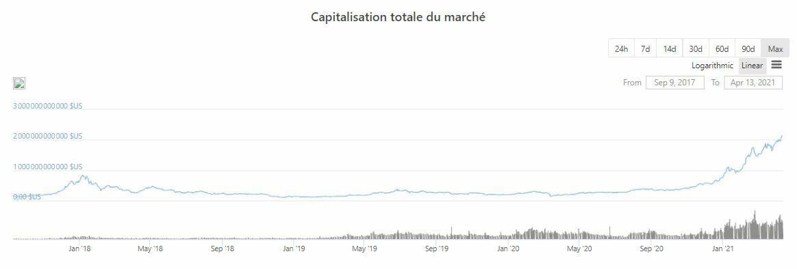 Progression capitalisation cryptomonnaies