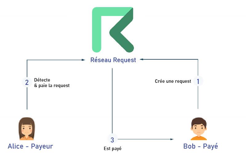 Fonctionnement Request Invoice
