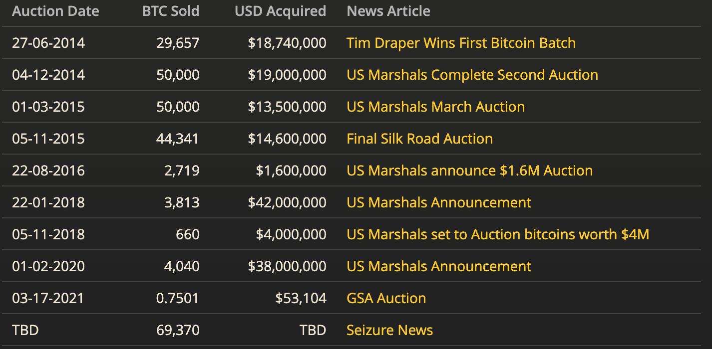 US Marshals Bitcoin