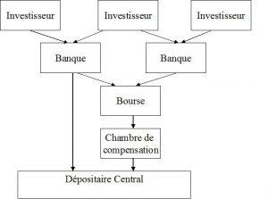 Schéma Règlement-Livraison