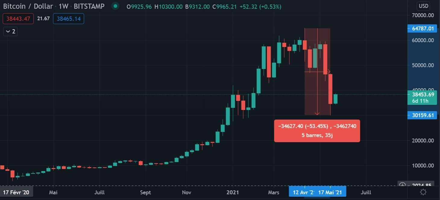 Chute prix Bitcoin