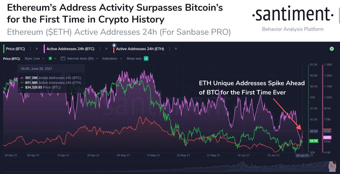 Adresses actives Ethereum VS Bitcoin Santiment