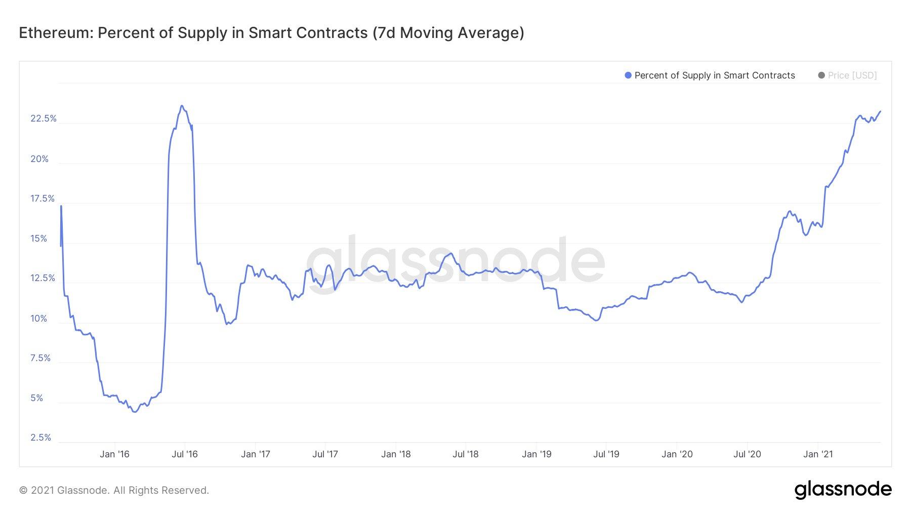 Ethereum Ether verrouillé dans des smart contracts