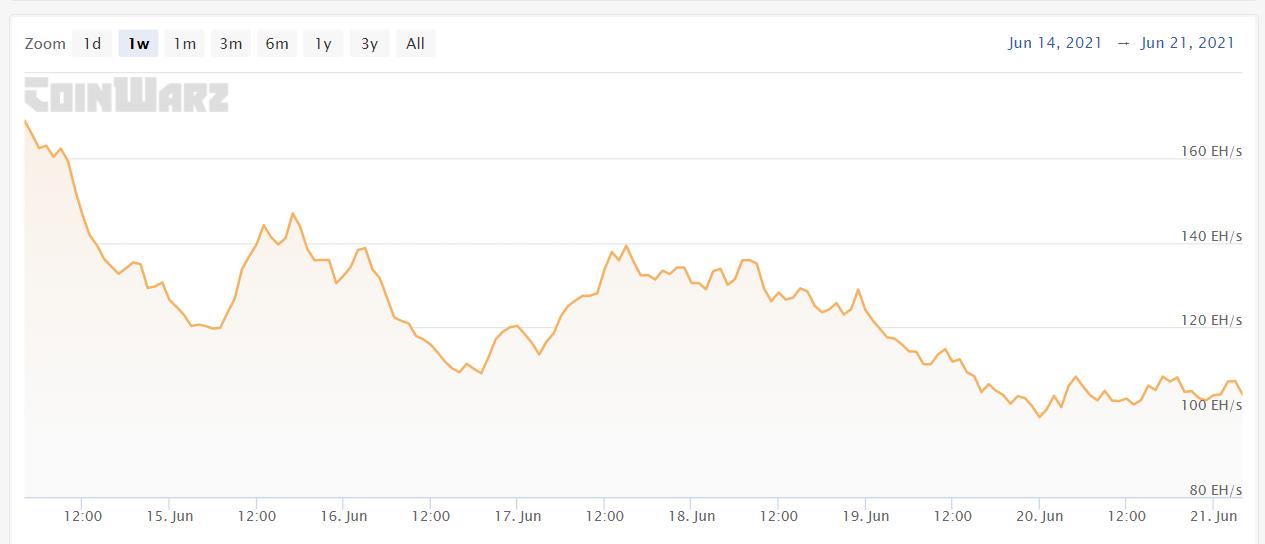 Hashrate Bitcoin BTC baisse Chine Sichuan