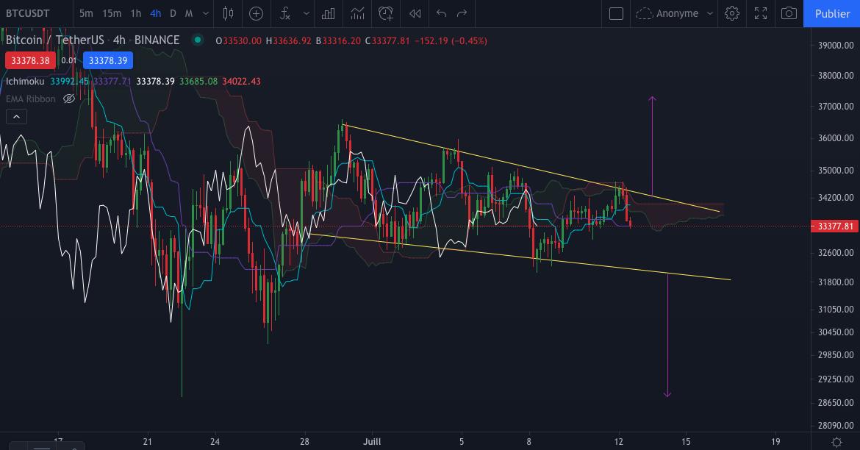 Le graphique du Bitcoin (BTC) en 4h par Tagado Bitcoin