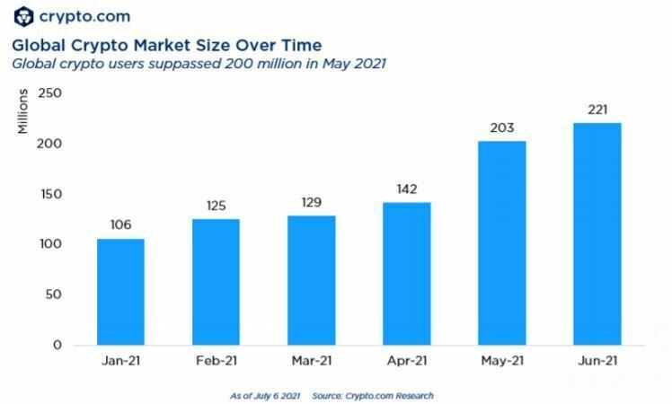 BTC nombre d'utilisateurs