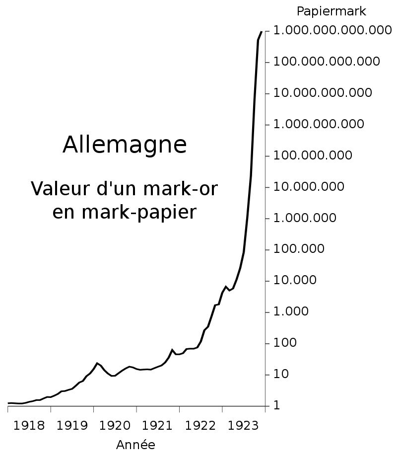 Hyperinflation Weimar