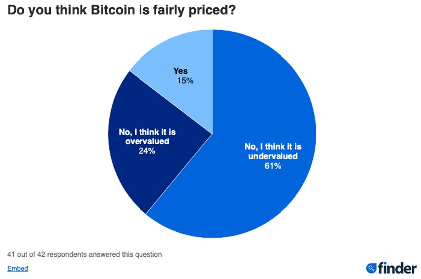 cours bitcoin prédictions
