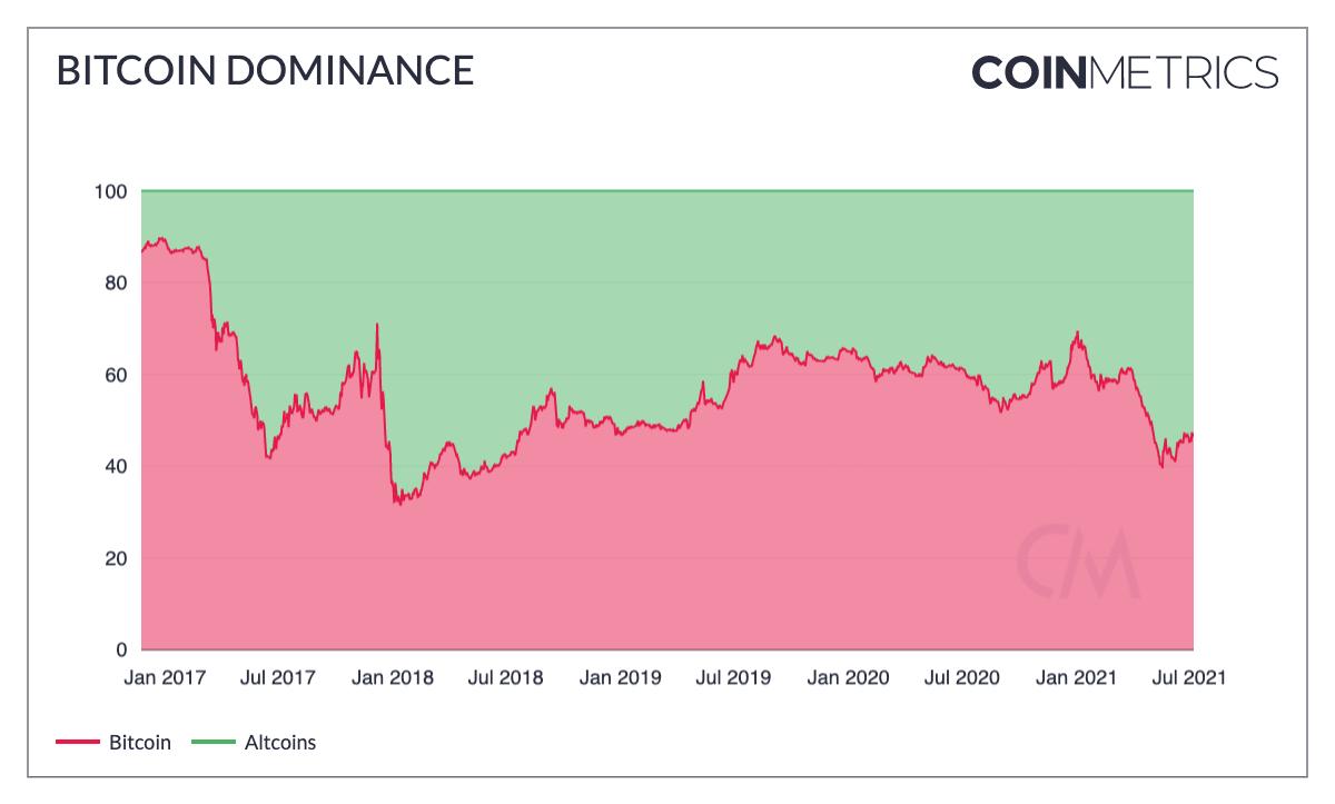 Bitcoin BTC dominance