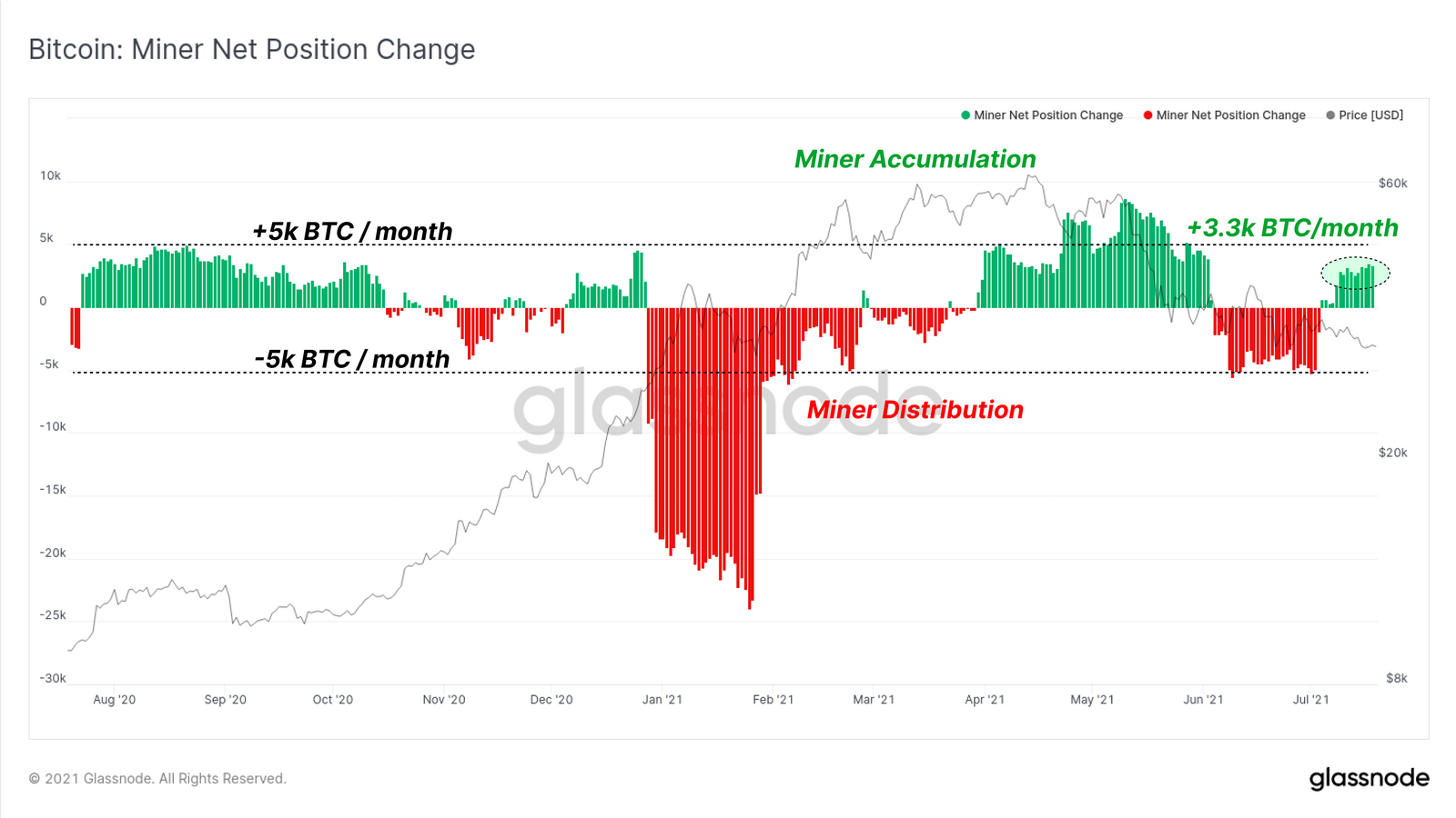 Mineurs Bitcoin phases d'accumulation