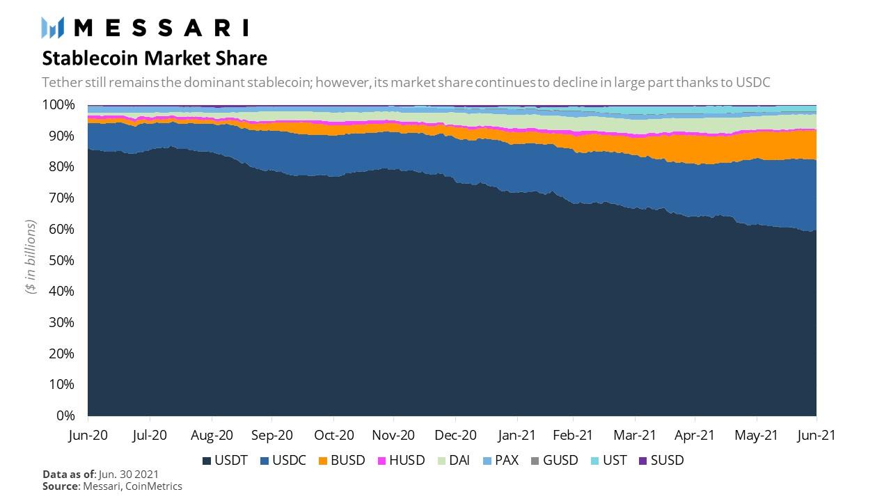 Part de marché des stablecoins