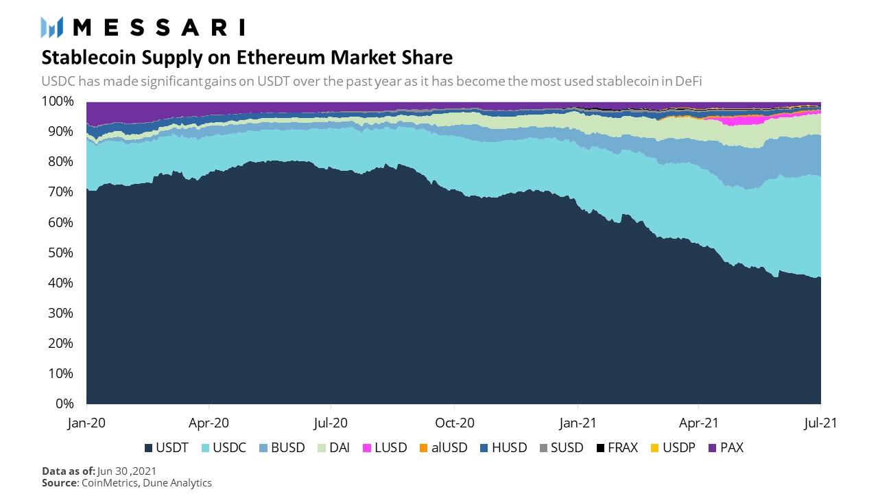 Approvisionnement des stablecoins sur Ethereum USDC USDT