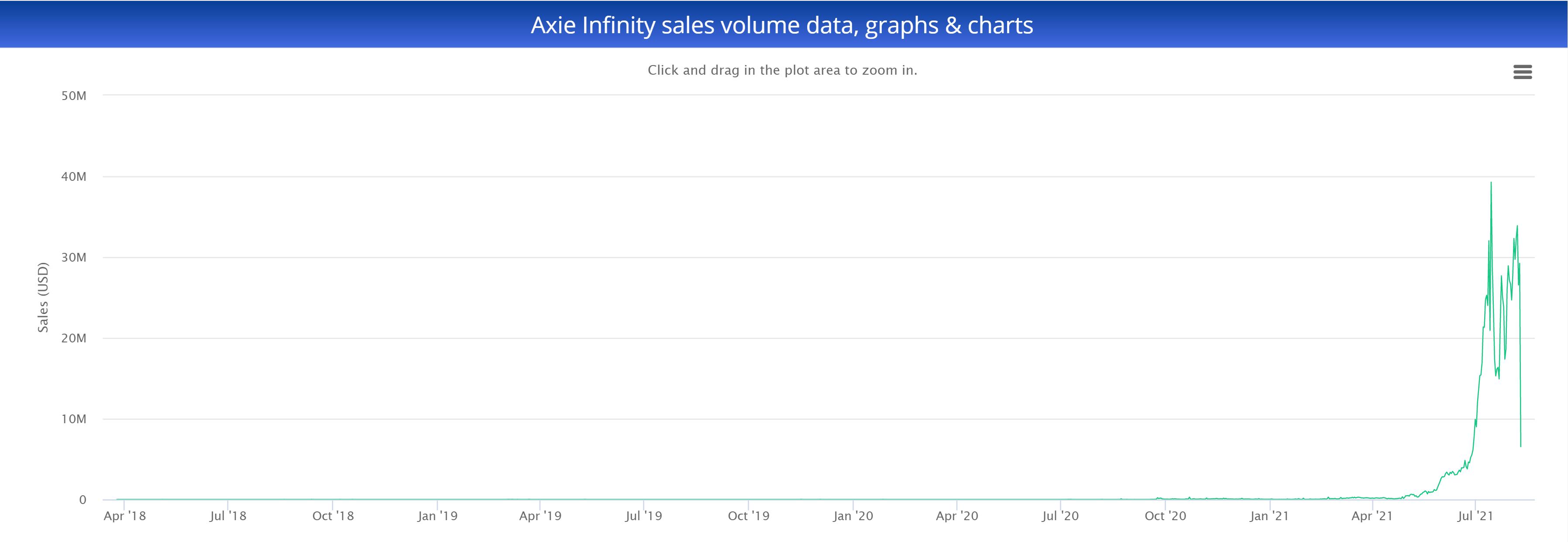 Axie Infinity (AXS) sales volume