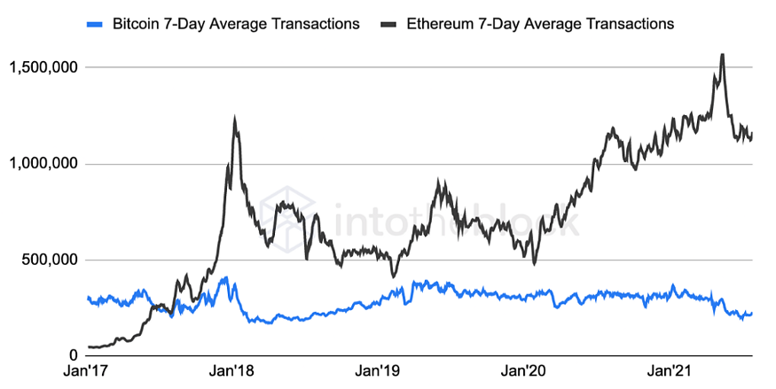 Number of Ethereum VS Bitcoin transactions