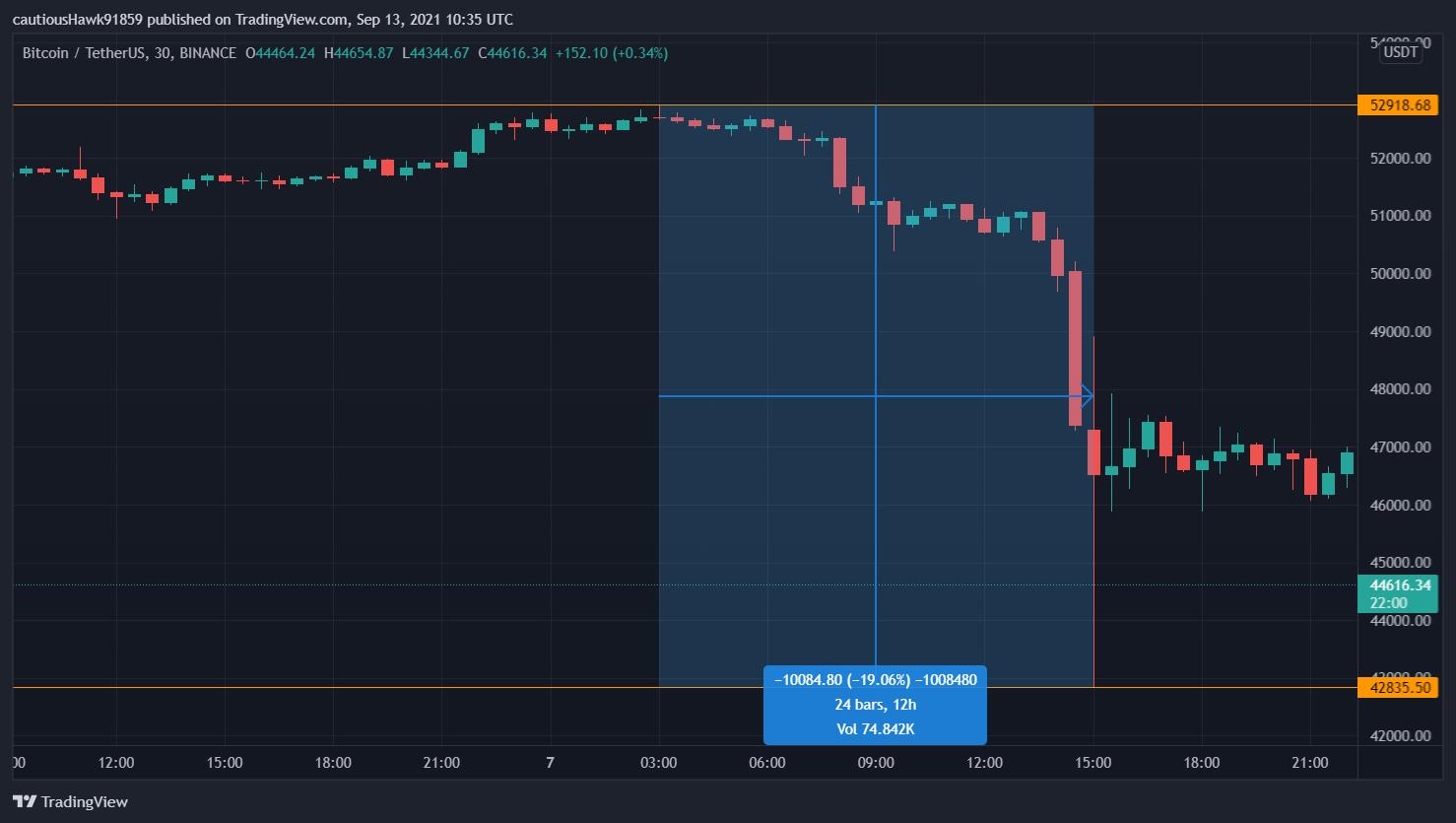 Bitcoin BTC flash crash septembre 2021