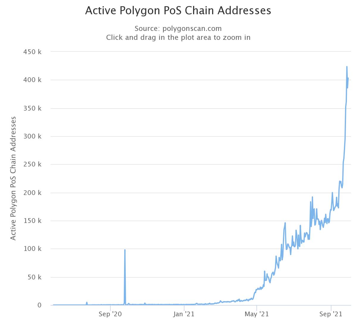 Adresses actives uniques Polygon MATIC