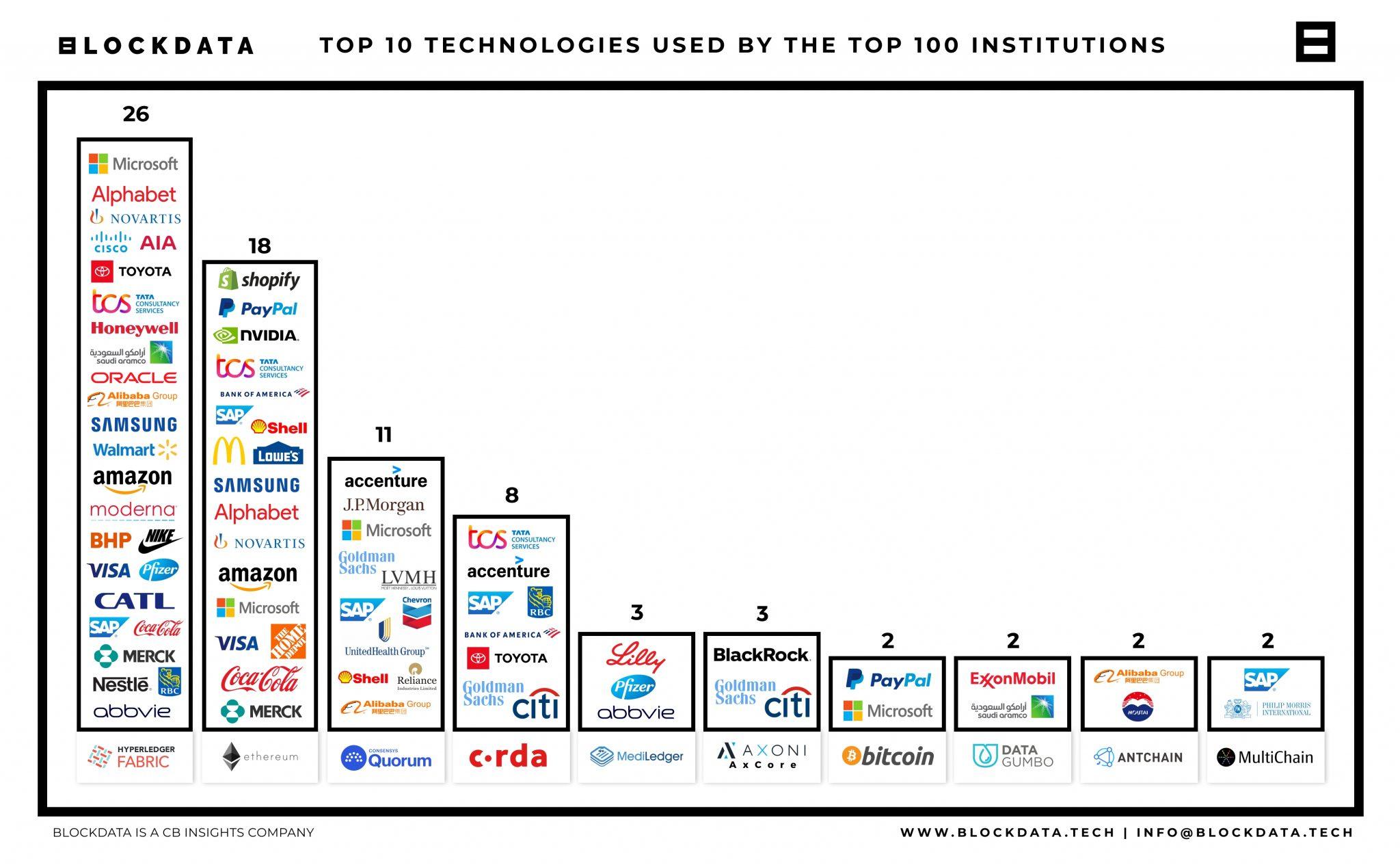 Blockchain grandes entreprises