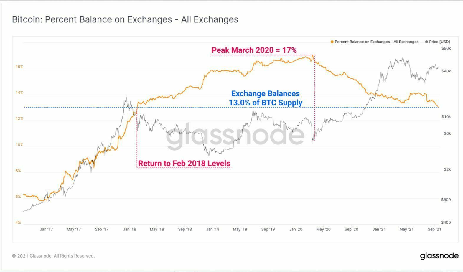 exchangesupply_week38