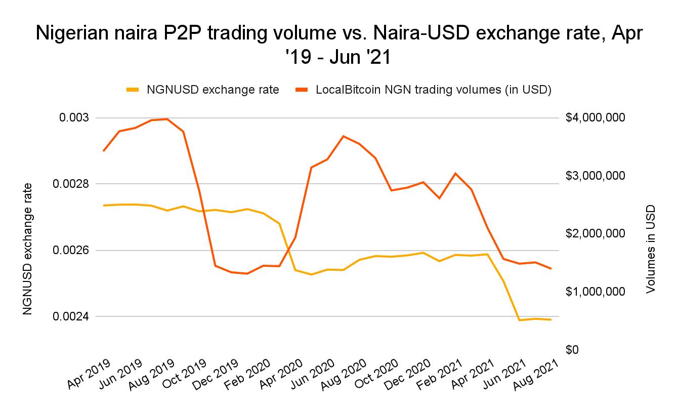 Naira nigérien évolution VS volume P2P cryptomonnaies