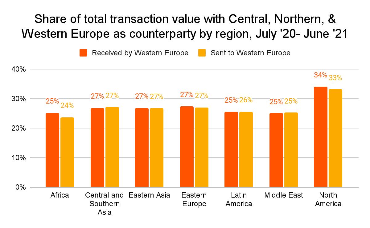 Part de la valeur totale des transactions effectuées avec les autres régions continent européen