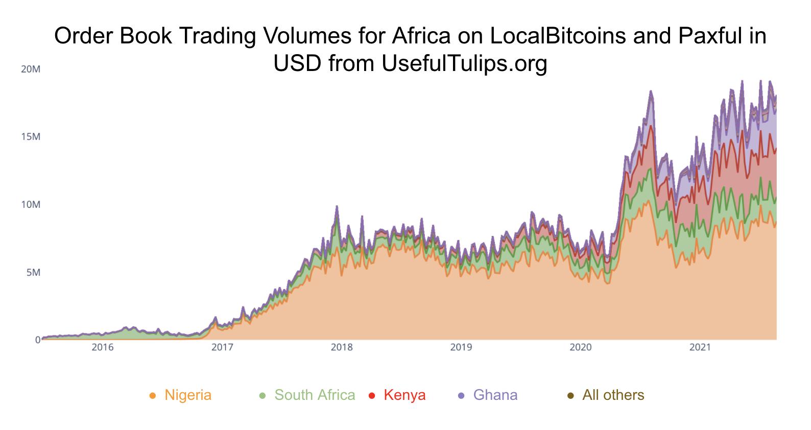 Volume cryptomonnaies P2P Afrique