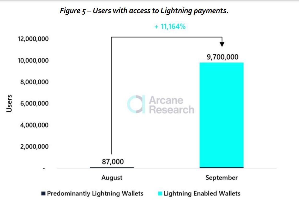 wallets Lightning Network