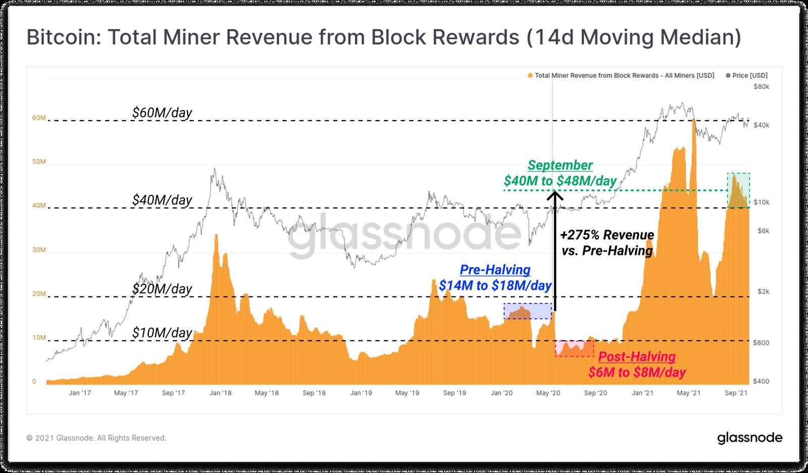 Revenus mineurs Bitcoin BTC